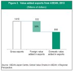 Figure 2. Value added exports from ASEAN, 2013 (Graphic: Business Wire)