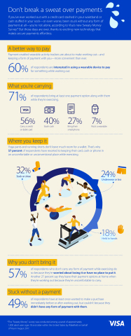 Visa surveys attitudes on commerce-related workout woes (Graphic: Business Wire)