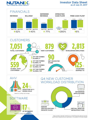 Nutanix Fiscal Q4'17 Earnings Infographic (Graphic: Business Wire)