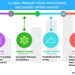 Top 5 Vendors in the Primary Food Processing Machinery Market From 2017 to 2021: Technavio