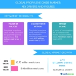 Propylene Oxide Market – Trends and Forecasts by Technavio