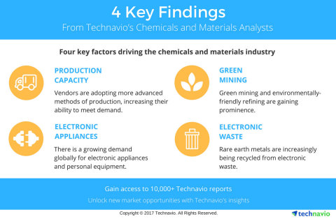Technavio has published a new report on the global water and wastewater treatment chemicals market f ...