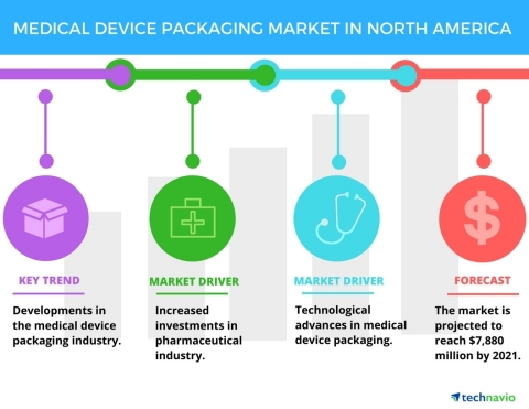 Technavio has published a new report on the medical device packaging market in North America from 20 ...