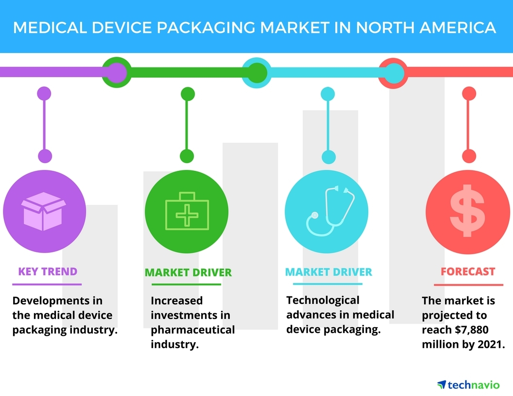 medical device packaging market in north america top 3 drivers by rh businesswire com Hubbell Wiring Devices Eagle Wiring Devices