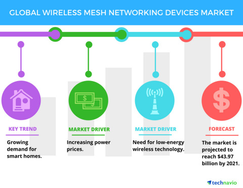 Technavio has published a new report on the global wireless mesh networking devices market from 2017-2021. (Graphic: Business Wire)