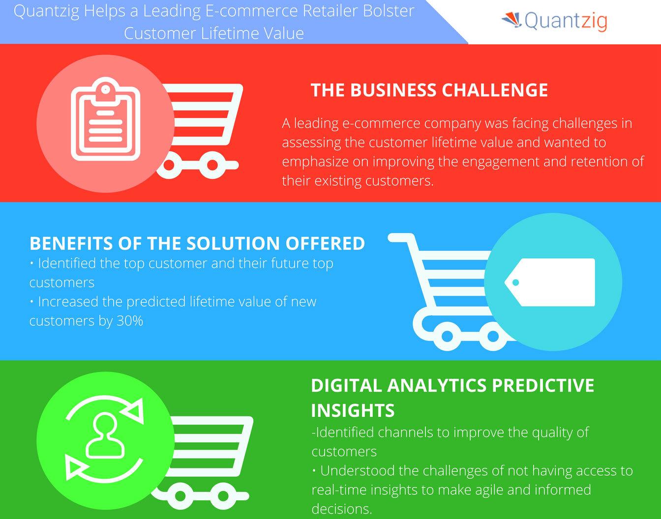 Predictive Analytics Helps Increase Customer Lifetime Value