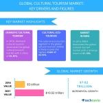 Government Initiatives to Boost the Cultural Tourism Market: Technavio