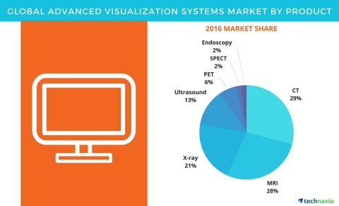 Technavio has published a new report on the global advanced visualization systems market from 2017-2 ...