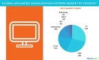 Technavio has published a new report on the global advanced visualization systems market from 2017-2021. (Graphic: Business Wire)