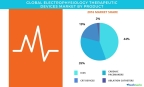 Technavio has published a new report on the global electrophysiology therapeutic devices market from 2017-2021. (Graphic: Business Wire)