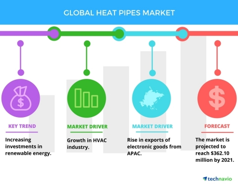 Technavio has published a new report on the global heat pipes market from 2017-2021. (Graphic: Business Wire)