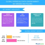 Technavio has published a new report on the global hyperscale data center market from 2017-2021. (Graphic: Business Wire)