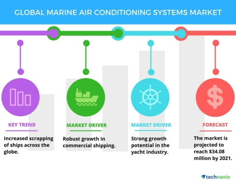 Technavio has published a new report on the global marine air conditioning systems market from 2017- ...
