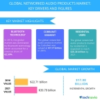Technavio has published a new report on the global networked audio products market from 2017-2021. (Graphic: Business Wire)