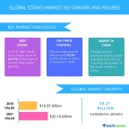 Technavio has published a new report on the global steaks market from 2017-2021. (Graphic: Business Wire)