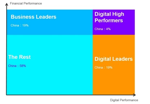 Companies need to focus on achieving high digital and financial performance Source: Accenture and National Research and Development Center for Industrial Information Security (Graphic: Business Wire)