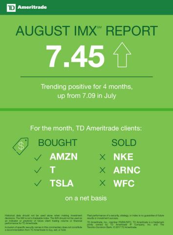 TD Ameritrade August 2017 Investor Movement Index (Graphic: TD Ameritrade)