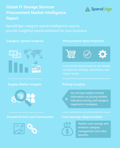 SpendEdge has announced the release of their 'Global IT Storage Services Procurement Market Intelligence Report'. (Graphic: Business Wire)