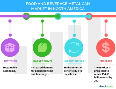 Technavio has published a new report on the food and beverage metal can market in North America from 2017-2021.
