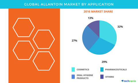 Technavio has published a new report on the global allantoin market from 2017-2021. (Graphic: Business Wire)