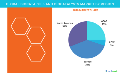 Technavio has published a new report on the global biocatalysis and biocatalysts market from 2017-2021. (Graphic: Business Wire)