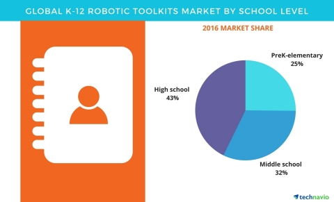 Technavio has published a new report on the global K-12 robotic toolkits market from 2017-2021.