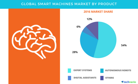 Technavio has published a new report on the global smart machines market from 2017-2021.