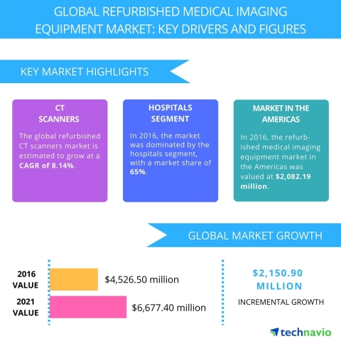 Technavio has published a new report on the global refurbished medical imaging equipment market from 2017-2021. (Graphic: Business Wire)