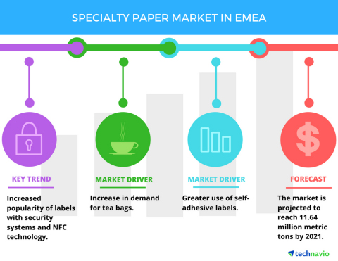 Technavio has published a new report on the specialty paper market in EMEA from 2017-2021.