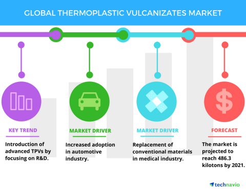 Technavio has published a new report on the global thermoplastic vulcanizates market from 2017-2021. (Graphic: Business Wire)
