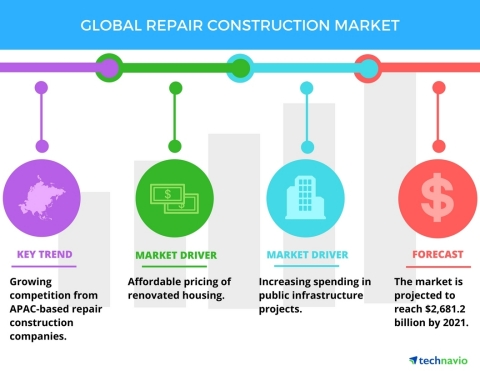 Technavio has published a new report on the global repair construction market from 2017-2021. (Graphic: Business Wire)