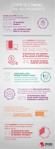 GDPR preparedness results revealed through a Trend Micro survey (Photo: Business Wire)