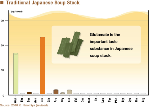 Traditional Japanese Soup Stock (Graphic: Business Wire)