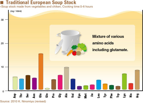 Traditional European Soup Stock (Graphic: Business Wire)