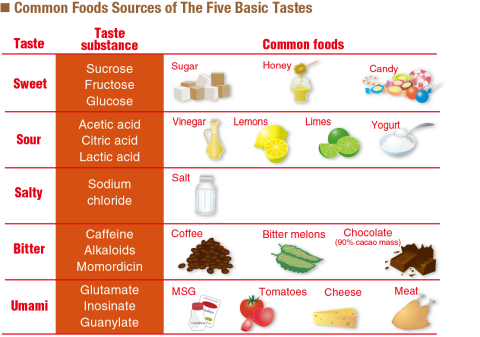 Common Foods Sources of The Five Basic Tastes (Graphic: Business Wire)
