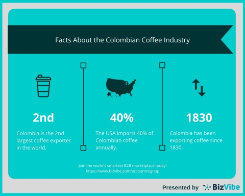 Facts About the Colombian Coffee Industry (Graphic: Business Wire)