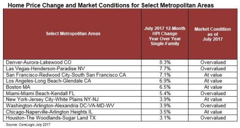 CoreLogic: Home Price Change and Market Conditions for Select Metropolitan Areas, July 2017 (Graphic: Business Wire)