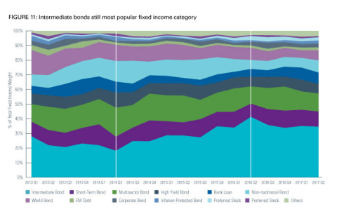 Intermediate bonds still most popular fixed income category (Photo: Business Wire)