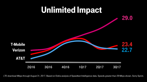 America's Best Unlimited Just Got Even Better — T-Mobile Now Includes Netflix On Us (Graphic: Business Wire)