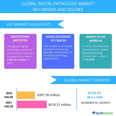 Technavio has published a new report on the global digital pathology market from 2017-2021. (Graphic ...