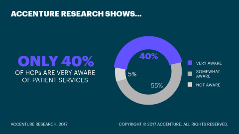 Only 40 Percent of HCPs Are Very Aware of Patient Services (Graphic: Business Wire)