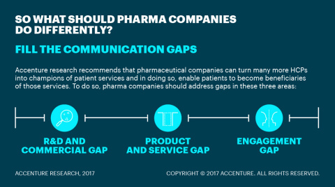 What Should Pharma Companies Do Differently (Graphic: Business Wire)