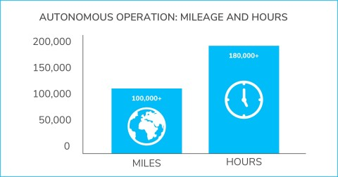 K3 (indoor) and K5 (outdoor) Autonomous Data Machines have travelled collectively over 100,000 miles and have operated in the field in excess of 180,000 hours. (Graphic: Business Wire)