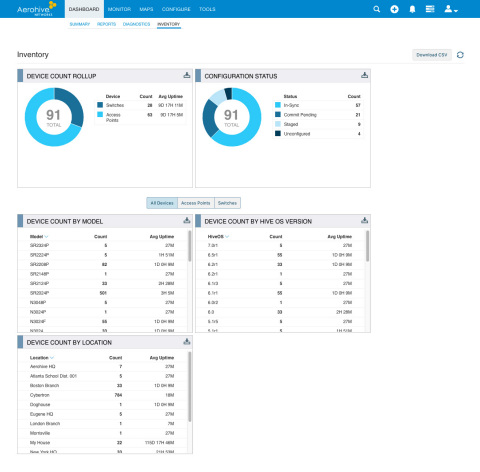 A look at Aerohive's Inventory feature. (Graphic: Business Wire)