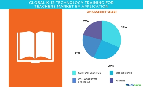 Technavio has published a new report on the global K-12 technology training for teachers market from 2017-2021. (Graphic: Business Wire)