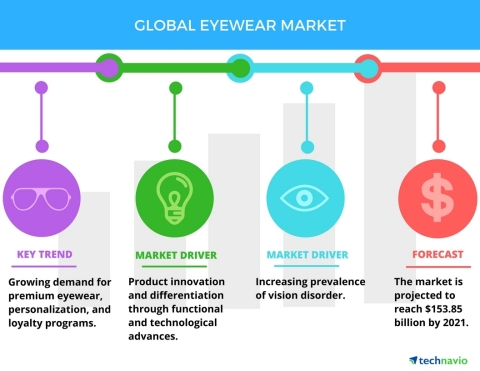 Technavio has published a new report on the global eyewear market from 2017-2021. (Graphic: Business Wire)