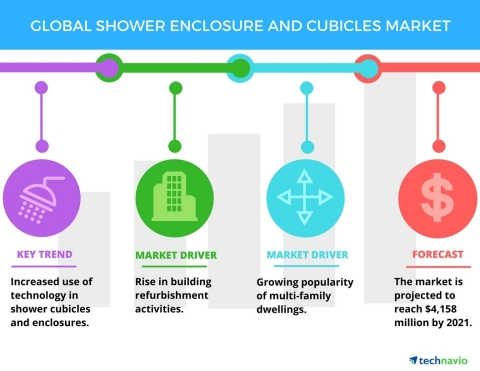 Technavio has published a new report on the global shower enclosure and cubicles market from 2017-2021. (Graphic: Business Wire)