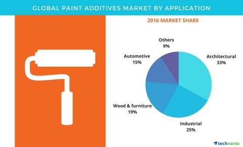 Technavio has published a new report on the global paint additives market from 2017-2021. (Graphic: Business Wire)
