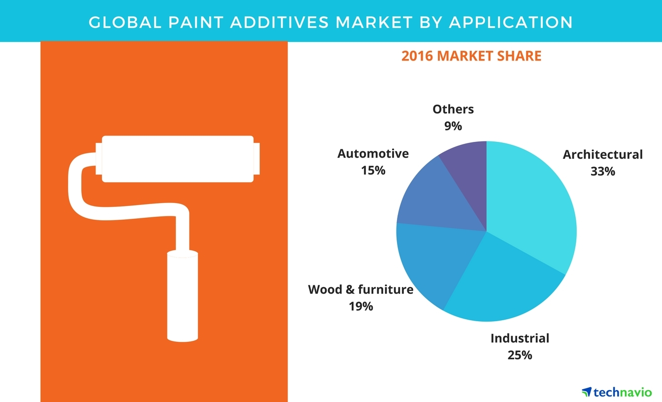 Paint Additives Market - Forecasts and Analysis by Technavio ...