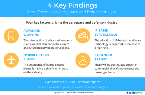 Technavio has published a new report on the global aircraft fuel systems market from 2017-2021. (Graphic: Business Wire)